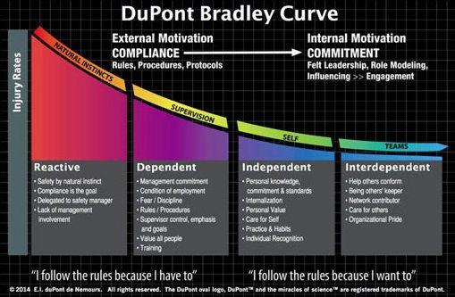 Dupont Bradley Curve A Means Of Measuring A Unit S