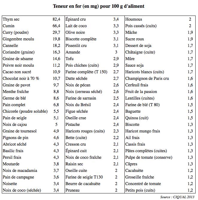 Tableau teneur en fer savoir pinterest tableau mesures de cuisine et r gime - Aliments les plus riches en fer ...