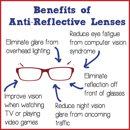 Antireflective Lenses Understanding The Benefits Of Antireflective Lenses For A Patient Eye Facts Optician Training Optometry Humor