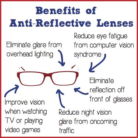 Antireflective Lenses Understanding The Benefits Of Antireflective Lenses For A Patient Eye Facts Optician Training Optometry Humor