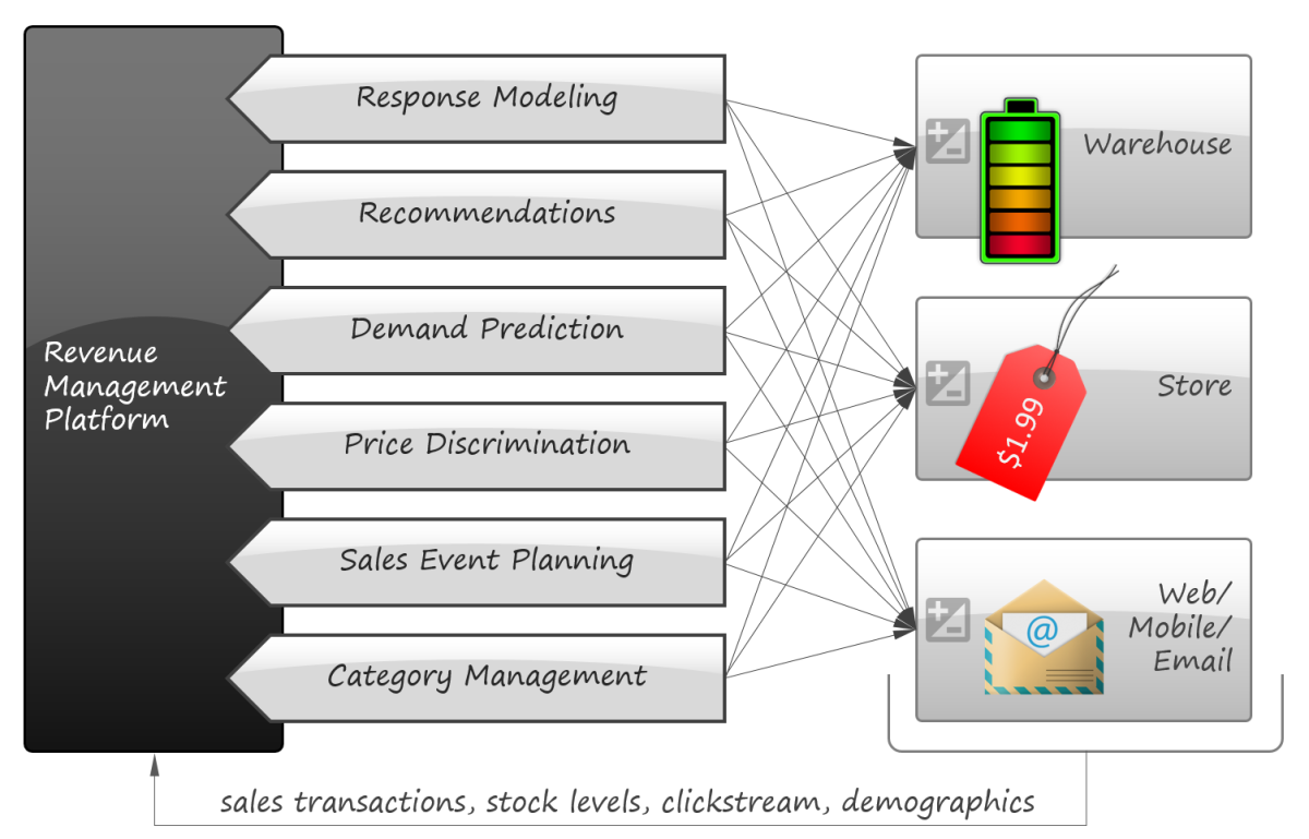 Research paper on customer relationship management