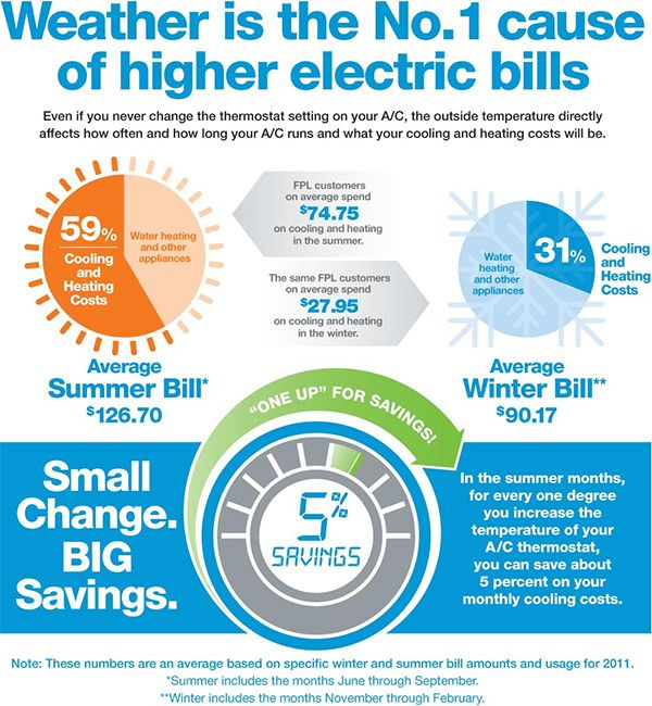 The Cause Of Your High Energy Bills Energy Saving Facts Save