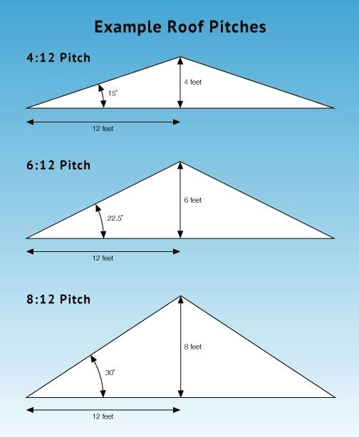 Baldo Flores Saved To Framingpin3468 12 Roof Pitch Photo 8 12 Roof Pitch Roof Truss Design Pitched Roof Roof Trusses