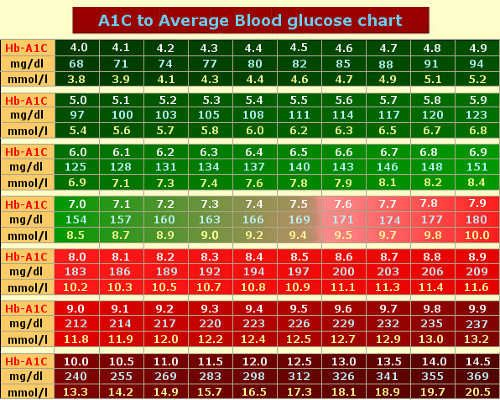 A1c chart based on adag study diabetes pinterest chart