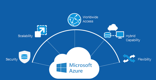 How Microsoft Azure Is used In business? Cloud computing