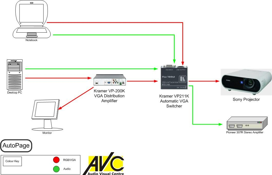 Simple Av System With Projector