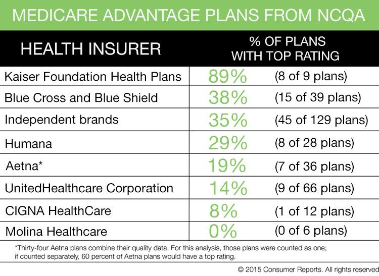 Shop Smart For The Right Health Insurance Plan This Year Health