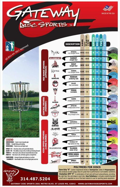 Gateway Disc Sports Disc Chart Birdshot Disc Golf Www Birdshotdiscgolf Com Disc Golf Disc Golf Courses Disc Golf Cart