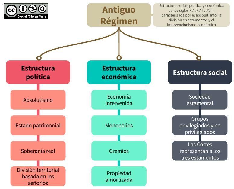 El Antiguo Regimen Politica Economica Mapas Conceptuales Bonitos Historia De Espana
