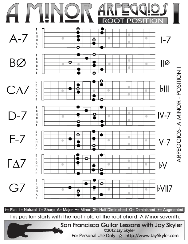 A Minor Arpeggios Patterns On Guitar Position I 5th Fret Ie The