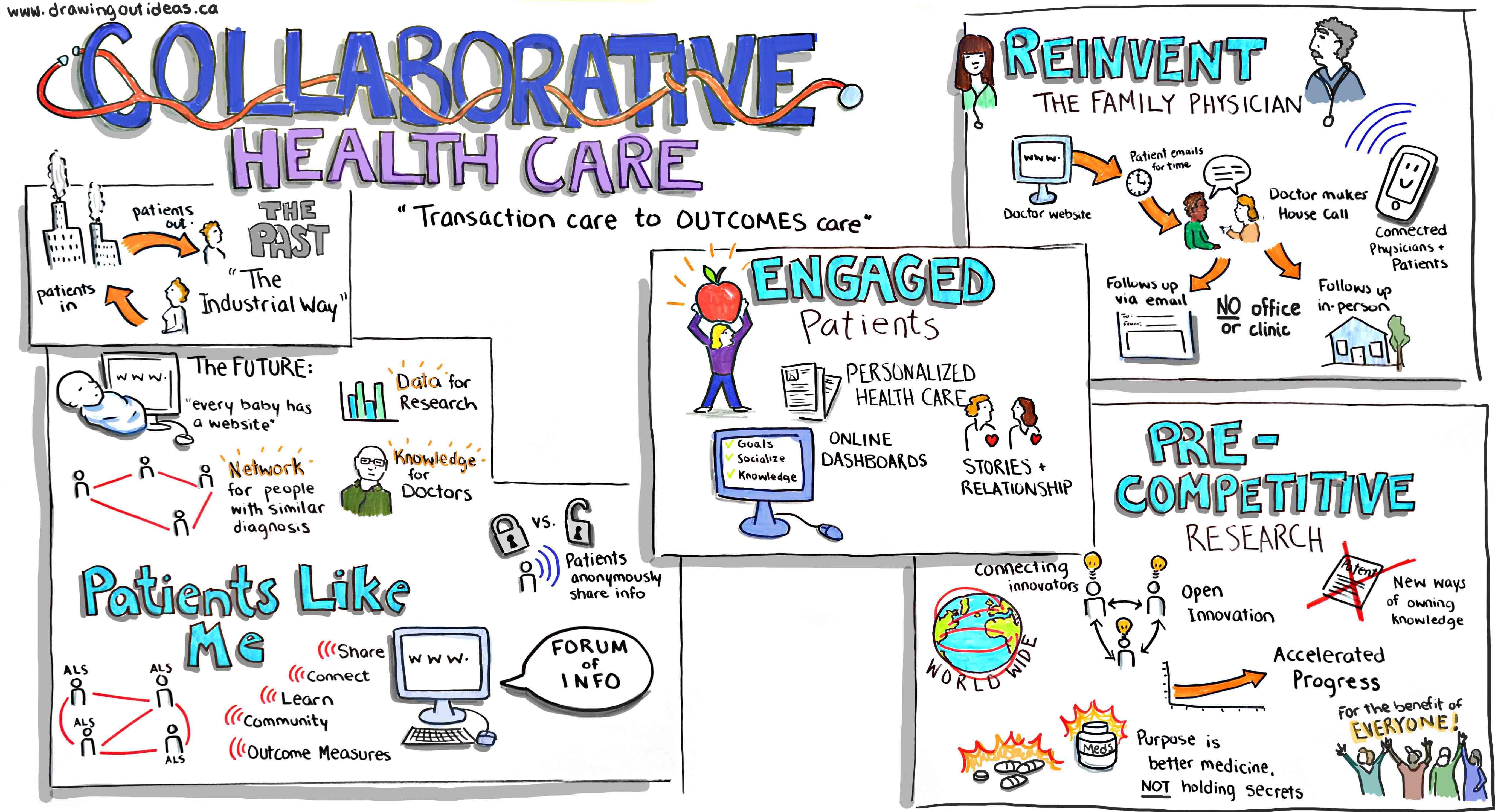 Collaborative Healthcare Visualisation Health Care Healthcare