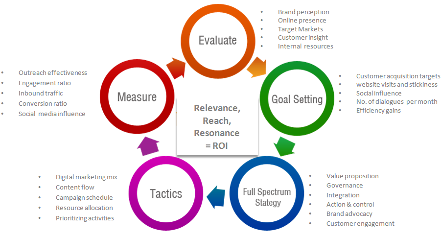 BB Digital Marketing Strategy  Google Search  Brands