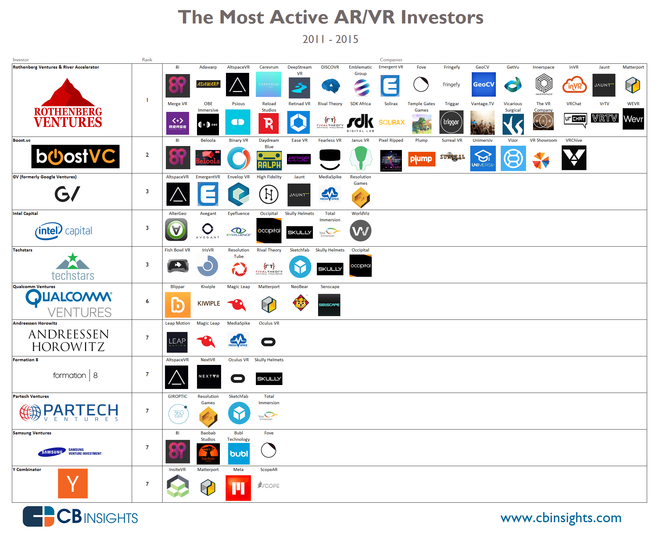 fb3b664aa63e We ranked the top VCs and corporate VC investors in AR VR and visualized  their portfolio companies. Top investors included Rothenberg