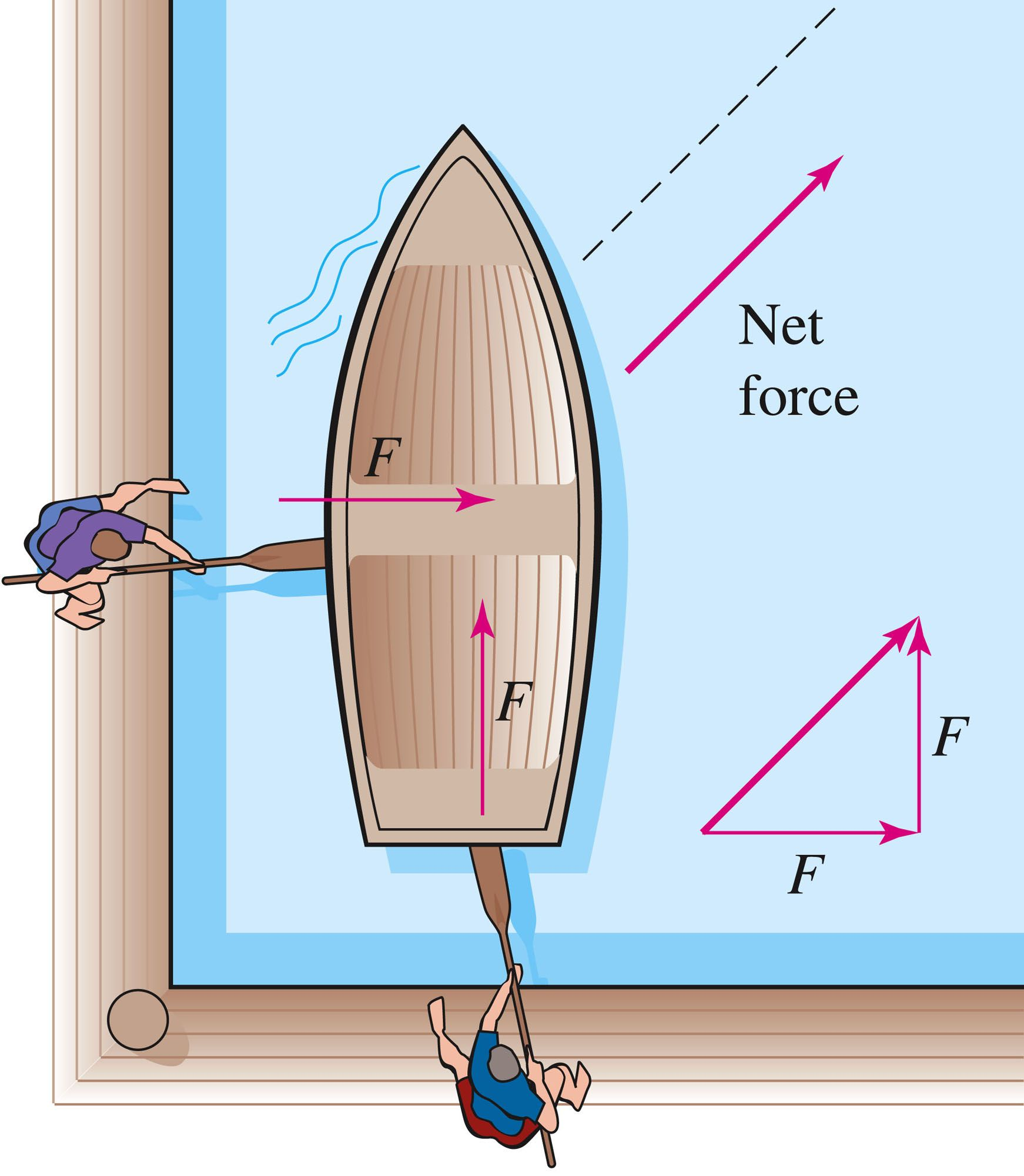 Net force is when all of the forces are acting as one i used this net force is when all of the forces are acting as one i used this pooptronica