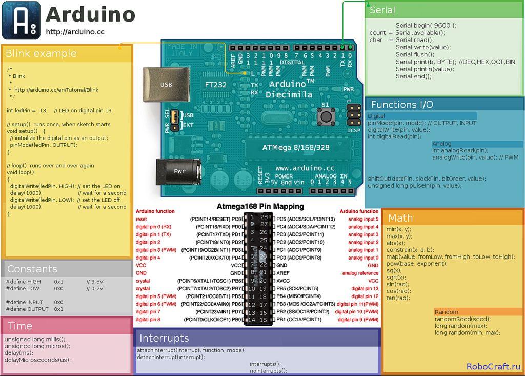 Arduino cheat sheet poster forum