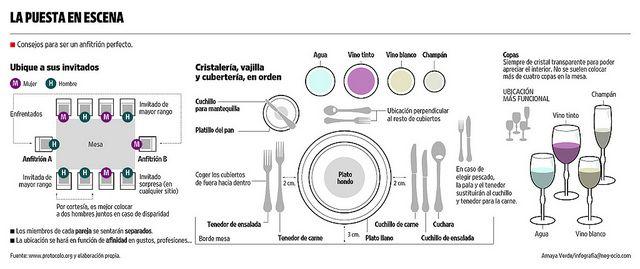 Protocolo a la hora de poner la mesa poner la mesa las - Protocolo cubiertos mesa ...