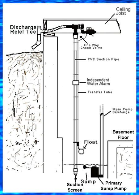 Pin by Basementsaver Pumps on WPA1 900gph Water Powered Backup Pump