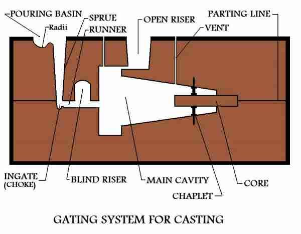 Gating System For A Metal Casting Mold Metal Casting Process