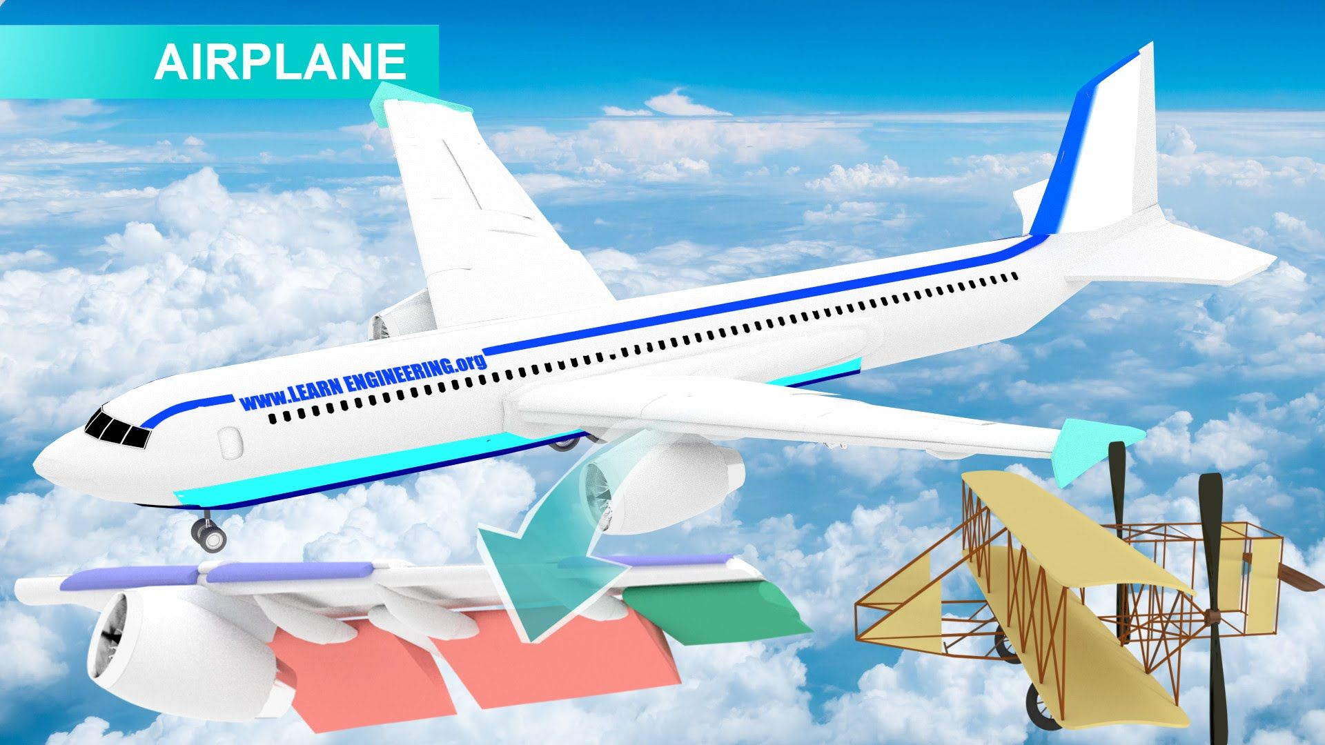 How Do Airplanes Fly Airplane Flying Airplane Aeroplane Flying