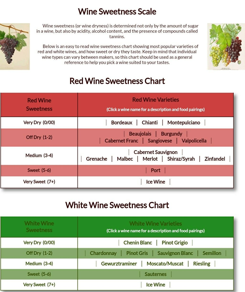 Wine Sweetness Chart Alcohol Content Types Of Wine White Wine