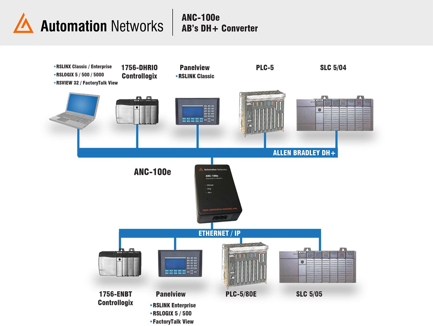 The ANC-100e communicates with all SCADA, HMI, PLC programming