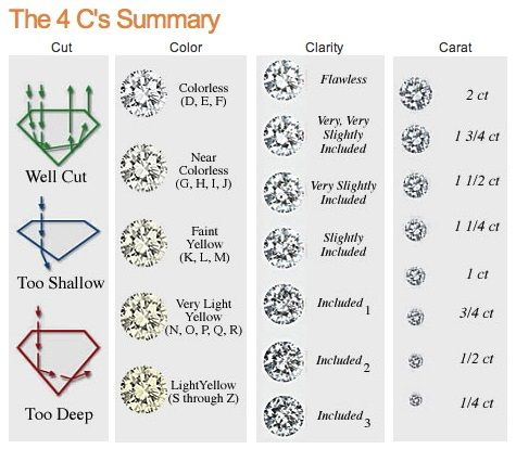 diamond cut clarity color chart: Pin by national jewel creations on how to choose a diamond