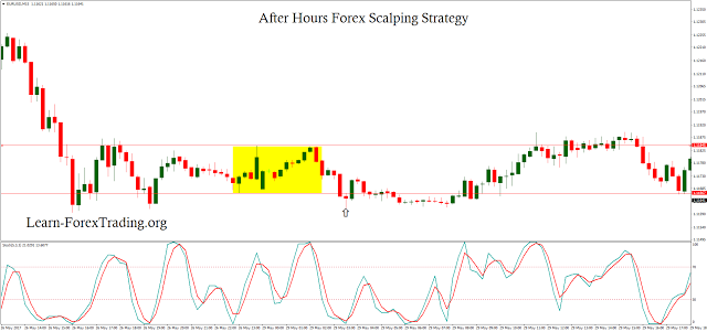 After Hours Forex Scalping Strategy Forextrading