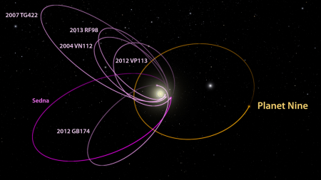 Astronomers Find Evidence Of A Ninth Planet I Tech Crunch