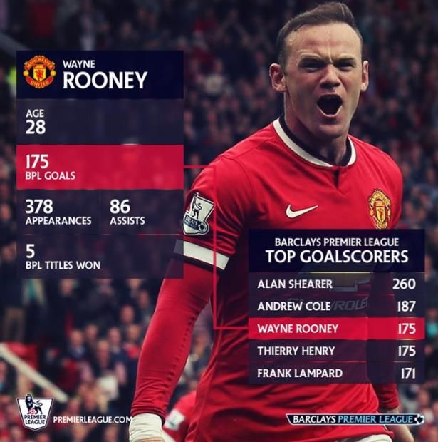 Rooney Moves To 3rd On The All Time Bpl Top Scorers List Wazza Wayne Rooney Football Ads Premier League