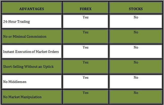 Forex Trading Vs Stock Trading - Robot Forex Ea News Trader