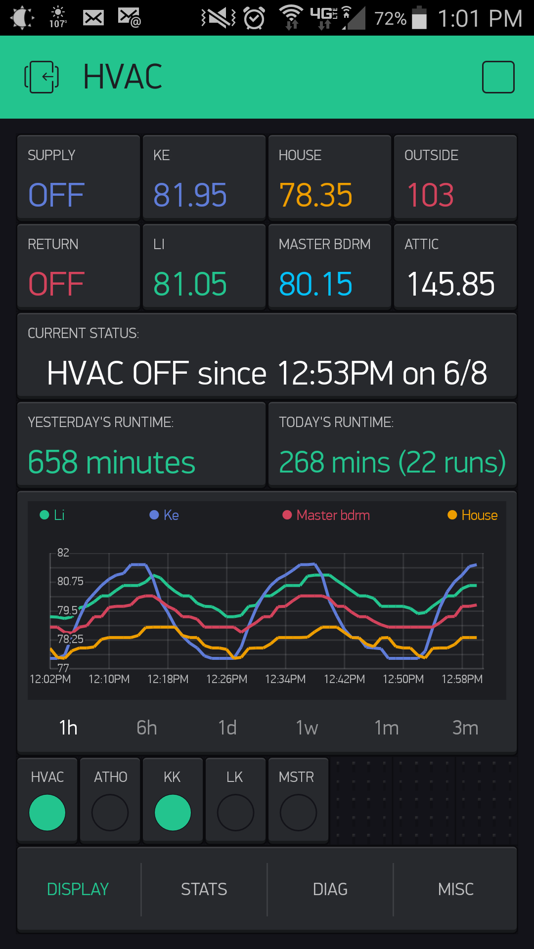 Another contribution to the Blynk IoT an HVAC control for