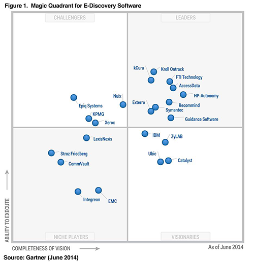 From Fti Technology The  Magic Quadrant For Ediscovery