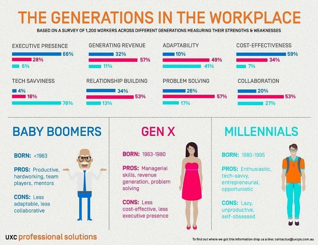 Infographics About Strengths And Weaknesses Of Three Major Generations Baby Boome Generations In The Workplace Generational Differences Management Infographic