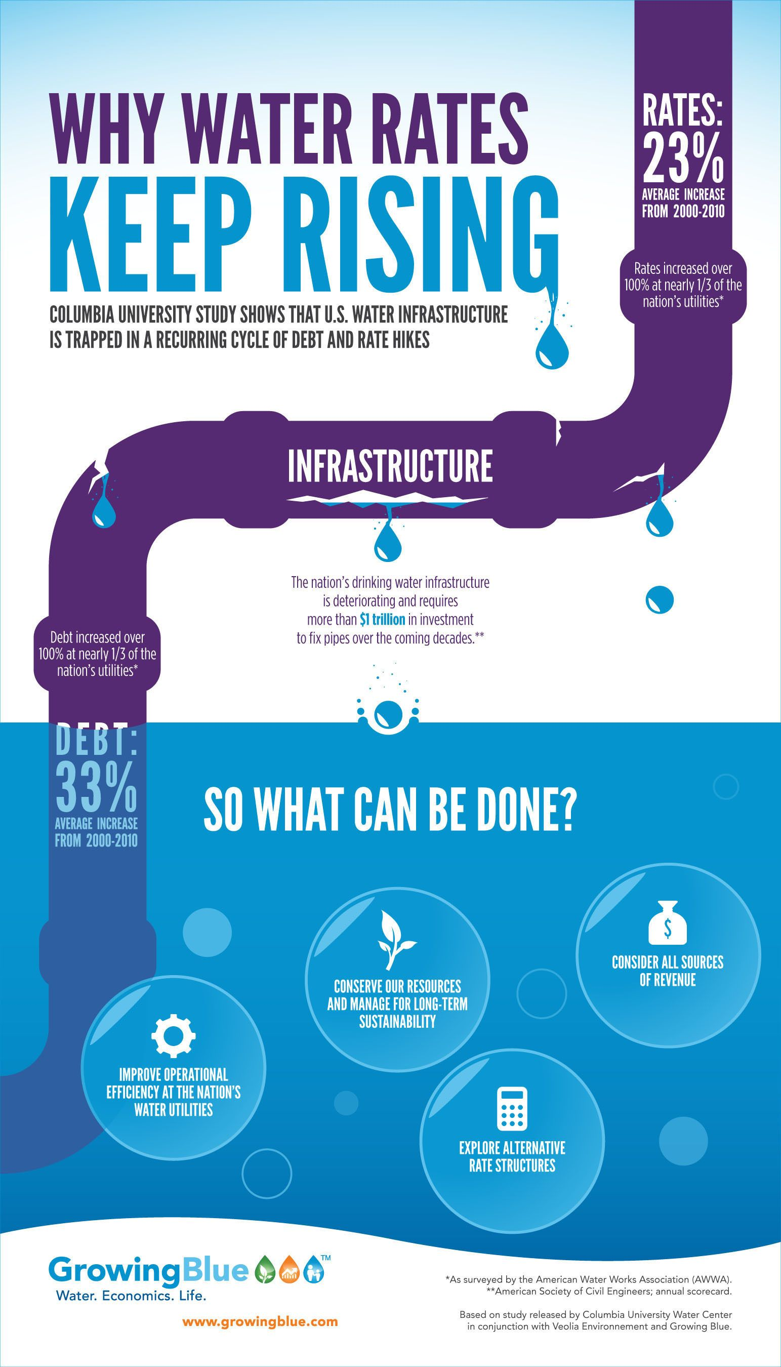 U S Water Infrastructure Trapped In Recurring Cycle Of Debt And Rate Hikes Infographic Aquaponics System Aquaponics