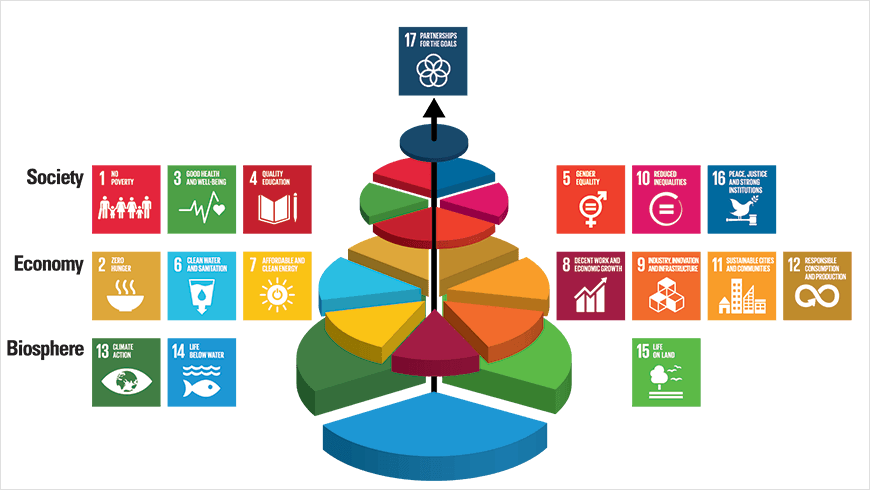 Jointly Implementing All The Sdgs Would Contribute Both To Further Huma Un Sustainable Development Goals Sustainable Development Sustainable Development Goals