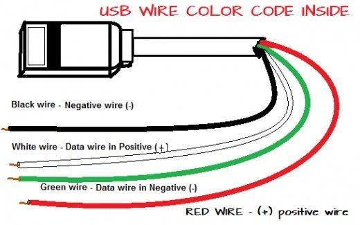 usb wire color code and the four wires inside usb wiring rh pinterest com usb connector wiring pinout usb cord wiring diagram