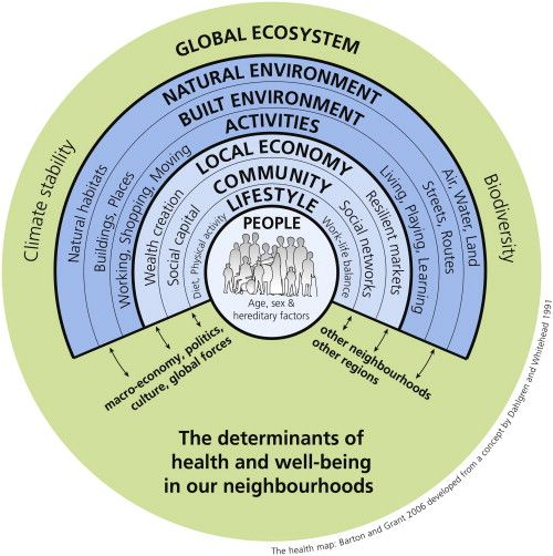 healthmap_A, sustainable, community, neighborhood, build a better, climate, biodiversity, economy, stress, health, shop local