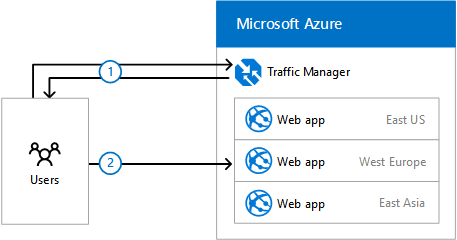 Designing Networking For Microsoft Azure Paas Architecture Model Microsoft Dynamics Cloud Services