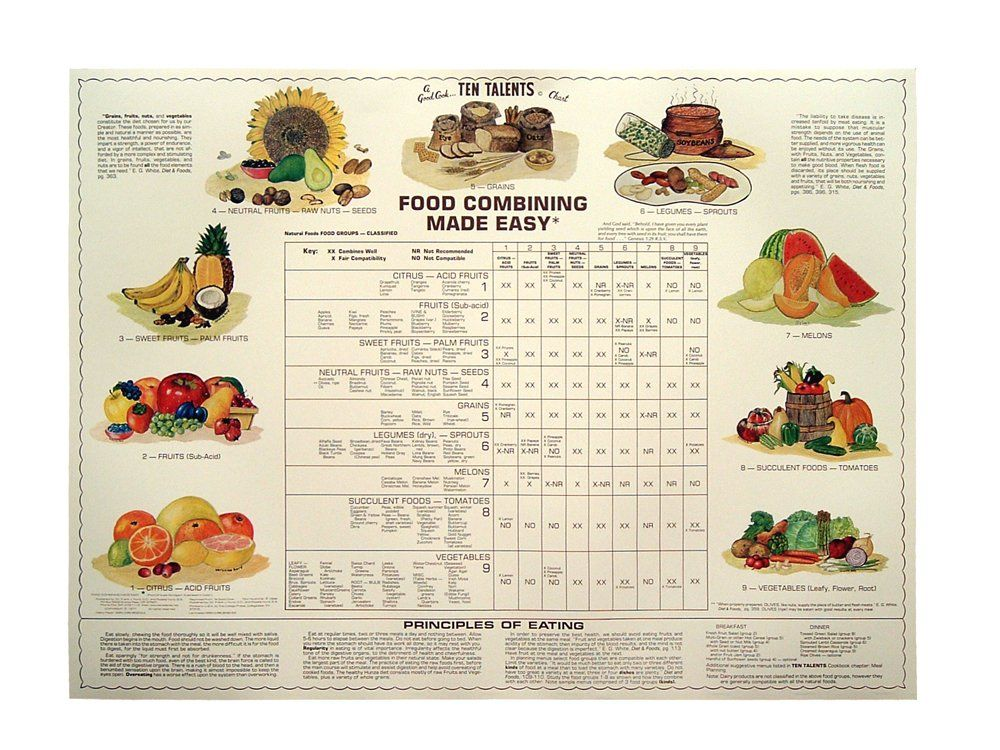 Food combining made easy chart frank hurd dc md rosalie food combining made easy chart frank hurd dc md rosalie forumfinder Gallery
