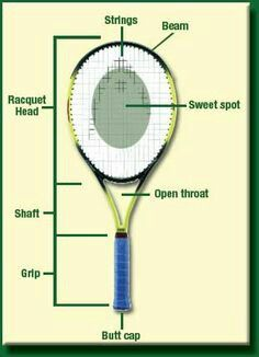 Learning About Your Racquet Tennis Terms Tennis Racket Kids Tennis