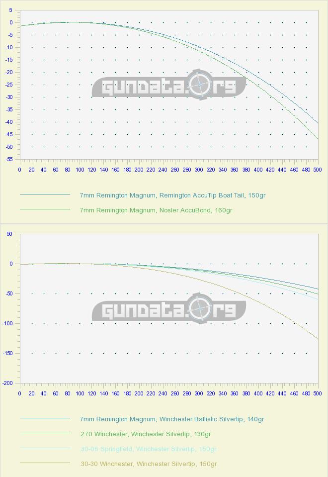 Ballistic Calculator GundataOrg  AlltheoutdoorsCom