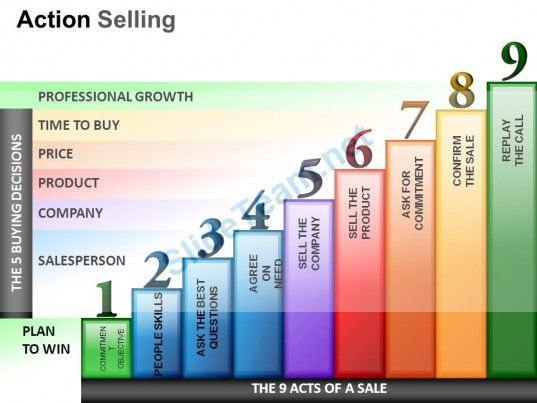 Action Selling Powerpoint Presentation Slides  Advertising