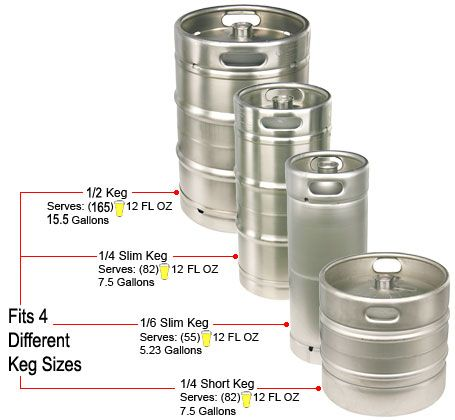 beer barrel capacity chart | Beer Keg Sizes | Bar room | Pinterest ...