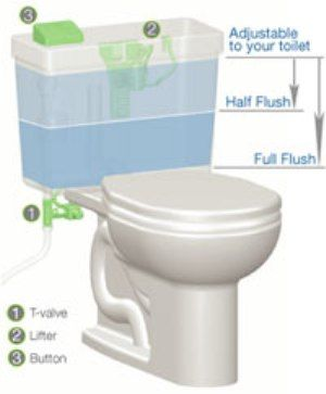 Eco Friendly Toilet Allows You To Flush A Half Or Full Amount Of Water.