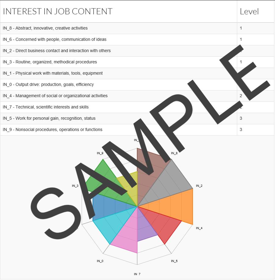 Sample MAPP Assessment for Tania Abramova