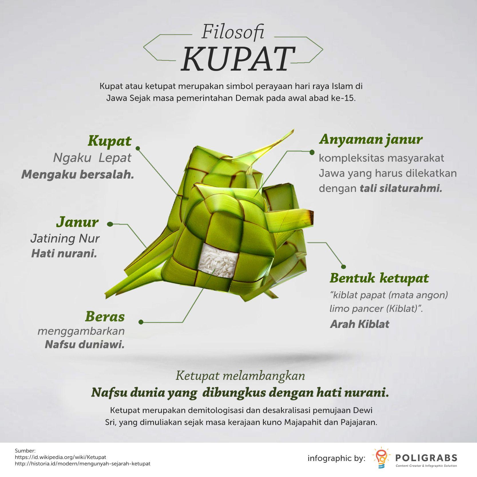 Infografis Filosofi Kupat Infografis Ini Adalah Bagian Dari