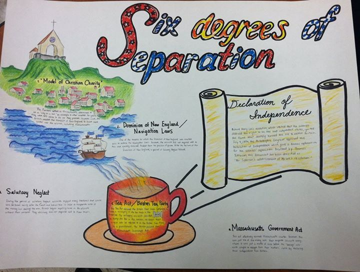 Six Degrees Of Separation Activity For Apush