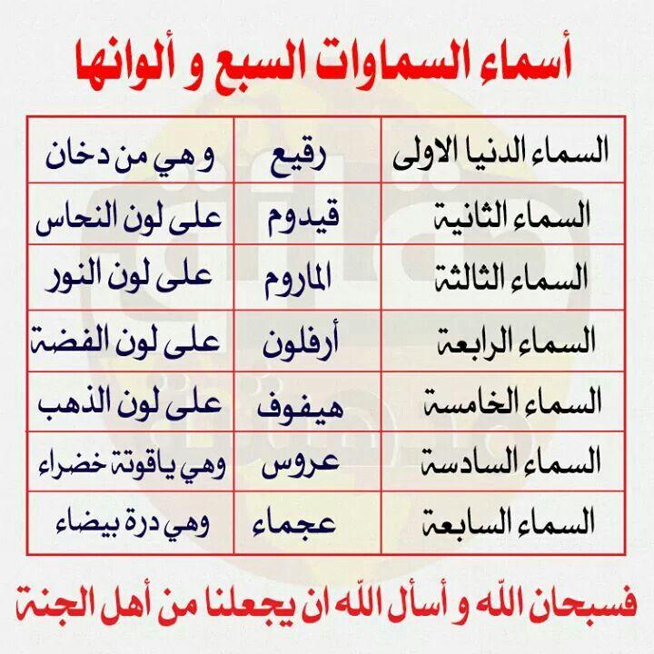 اسماء السموات السبع والوانها Islam Facts Islam Beliefs Islamic Phrases