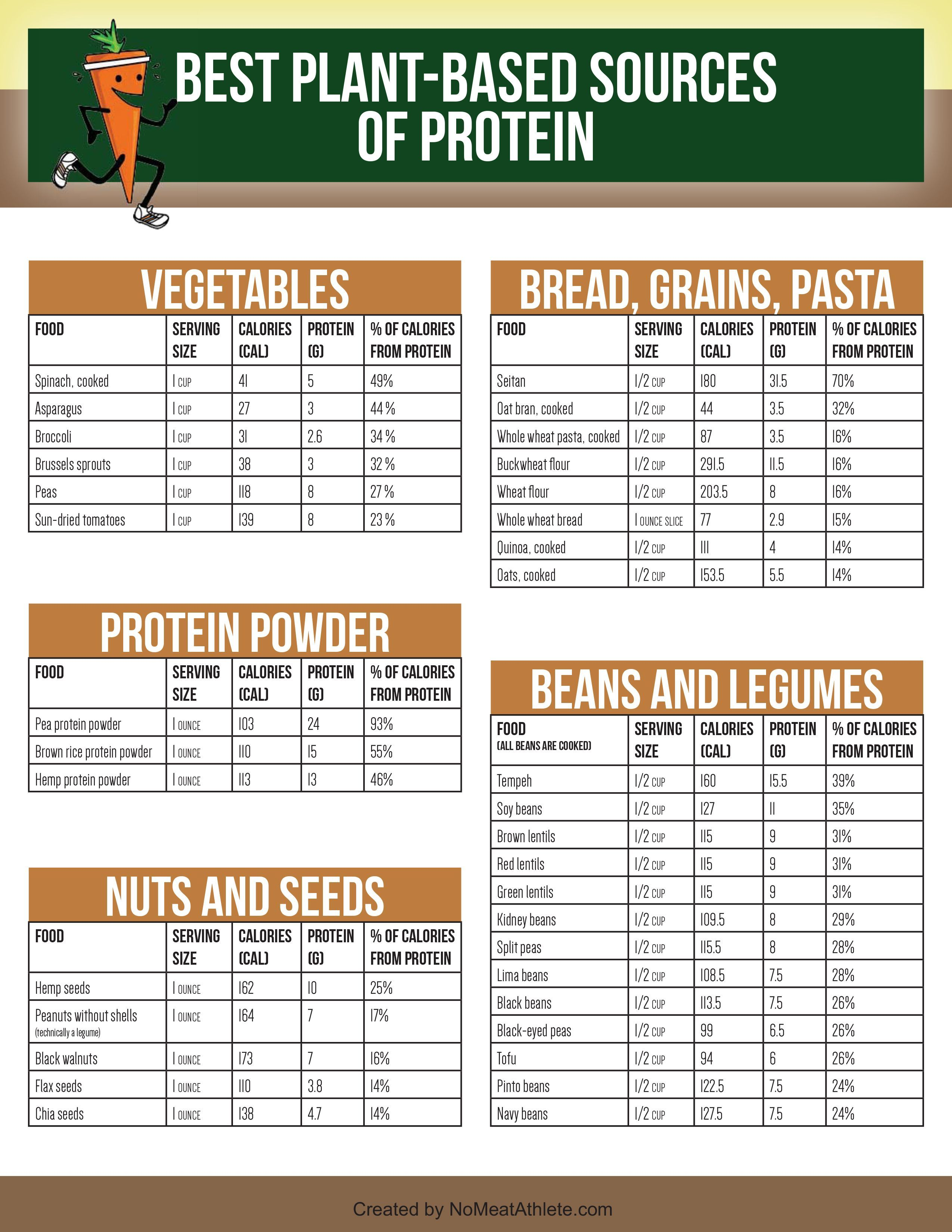 Best Plant Based Sources Of Protein No Meat Athlete Going Vegetarian Protein Sources