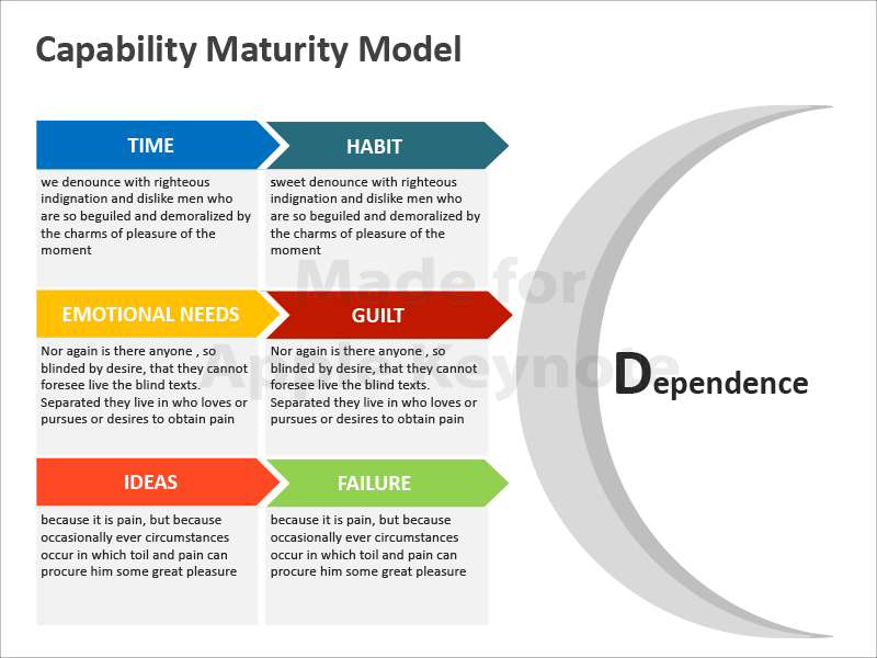 Capability Maturity Model: Apple Keynote Slides | CMMI | Keynote